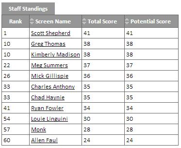 Staff Standings